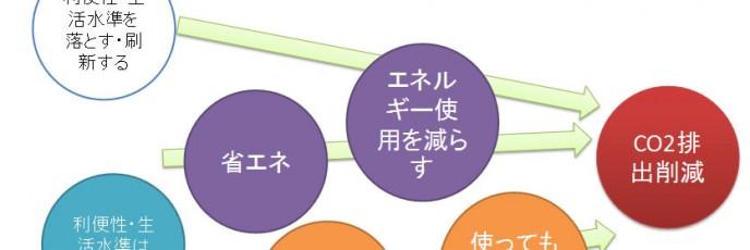 energyshift_chart