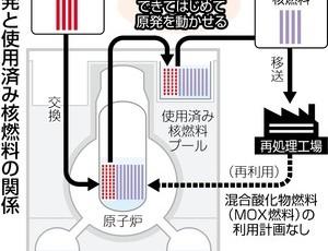 核燃料再処理